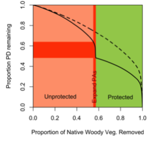 An optimal solution for protecting eucalypt phylogenetic diversity (dashed line) and a solution including protected areas (solid line). As the landscape is removed during the spatial prioritisation (x-axis), PD is lost (y-axis). In the protected area scenario (solid line), the unprotected areas are removed followed by the protected areas (green block). The dark red represents the amount of PD that could be gained by expanding the protected areas by 5%. These expansion areas are shown on the map above.